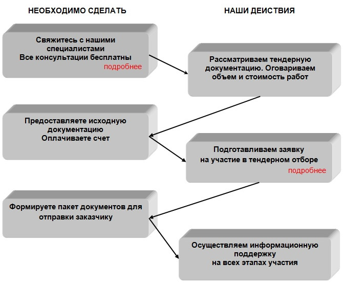 алгоритм подготовки документов для участия в тендерах