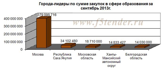 города лидиры по сумме закупок в сфере образования за сентябрь 2013 года.
