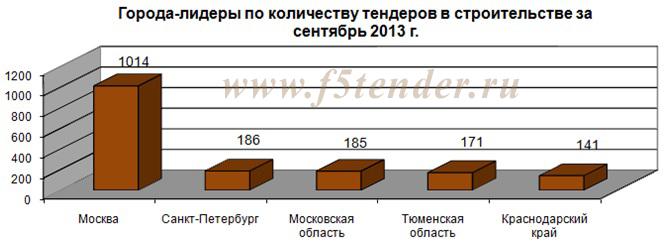 города -лидеры по количеству тендеров в строительстве за сентябрь 2013 года