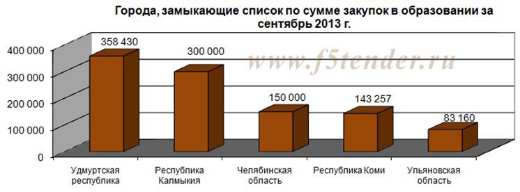 города, замыкающие список по сумме закупок в образовании за сентябрь 2013 года
