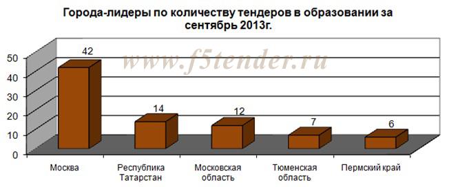 города лидеры по количеству тендеров в образовании за сентябрь 2013 года