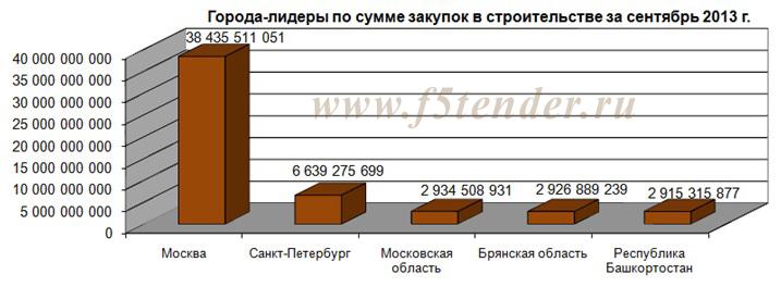 города-лидеры по сумме закупок в строительстве за сентябрь 2013 года