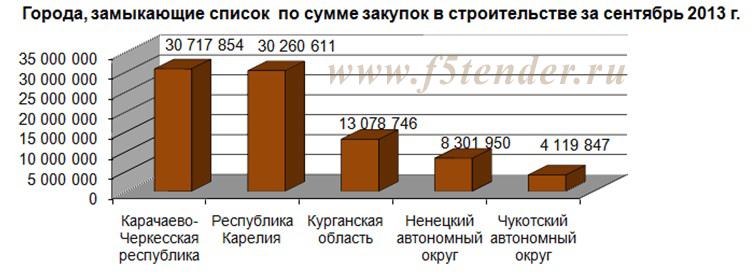 города,замыкающие список по сумме закупок в строительстве за сентябрь 2013 года.