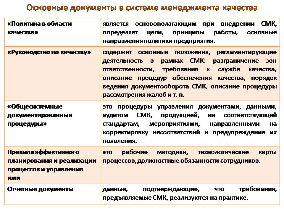 документы в системе менеджмента качества