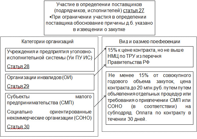 статья 27-30