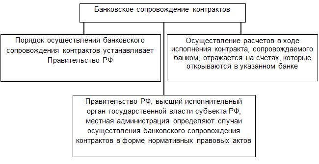 44 фз статья 35 банковское сопровождение контракта