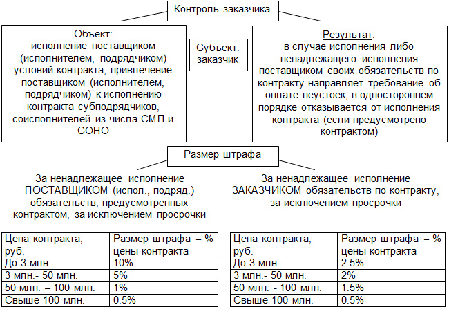 44 фз статья 101 контроль в сфере закупок, осуществляемый заказчиком