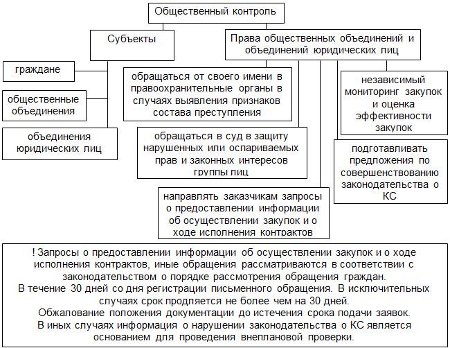 44 фз статья 102 общественный контроль в сфере закупок