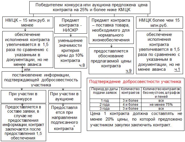 44 фз статья 37 антидемпинговые меры