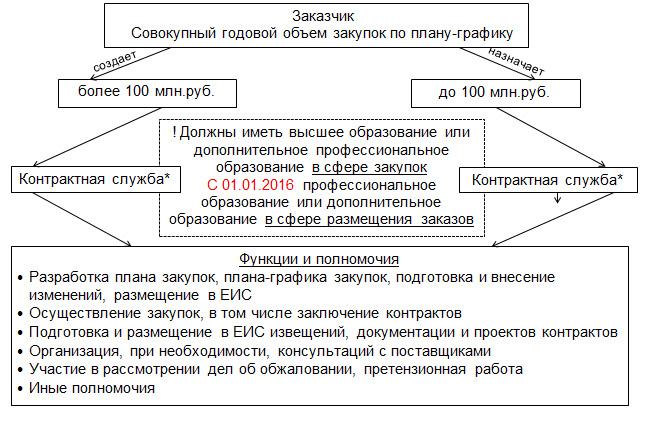 44 фз статья 38 контрактная служба
