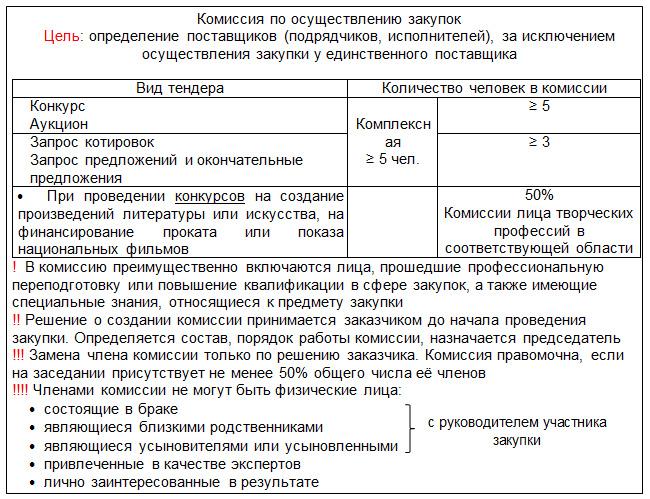 44 фз статья 39 комиссия по осуществлению закупок