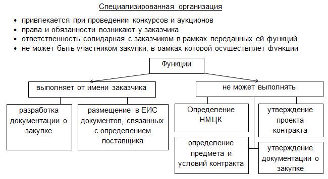 44 фз статья 40 специализированная организация