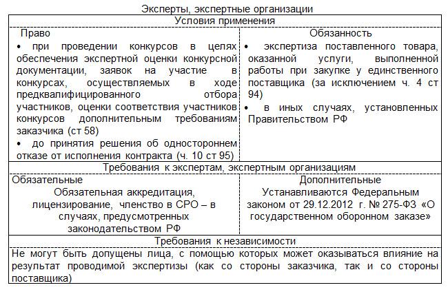44 фз статья 41 эксперты, экспертные организации