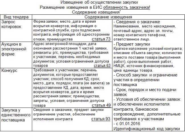 44 фз статья 42 извещение об осуществлении закупки