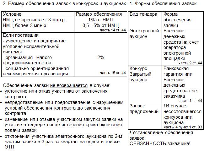 44 фз статья 44 обеспечение заявок