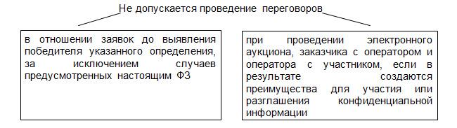 44 фз статья 46 запрет на проведение переговоров с участником закупки