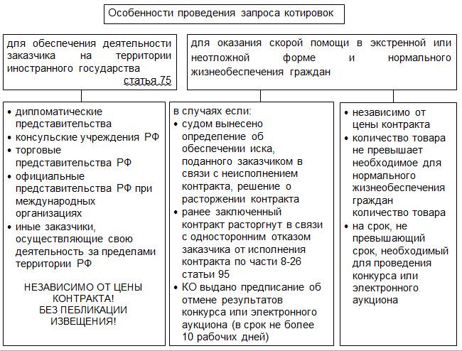 44 фз статья 75 статья 76 особенности проведения запроса котировок