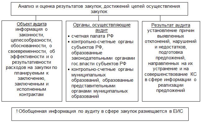 44 фз статья 98 аудит в сфере закупок