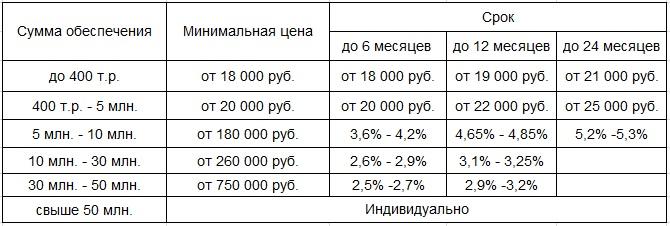стоимость банковской гарантии